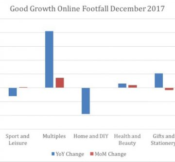 Good Growth Footfall Index – December 2017